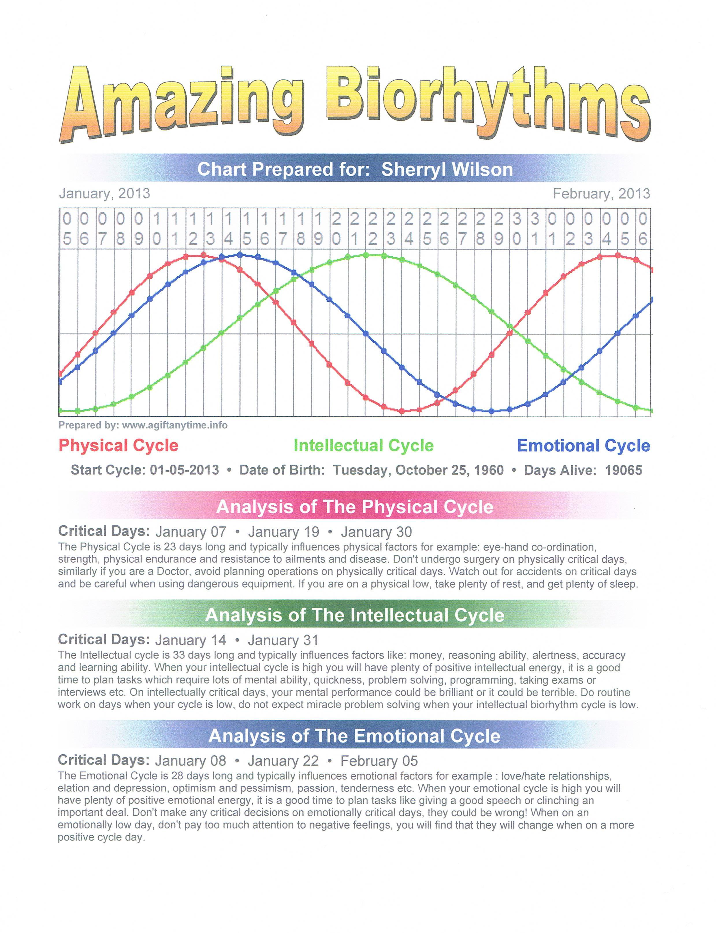 Biorhythm Chart Wilson